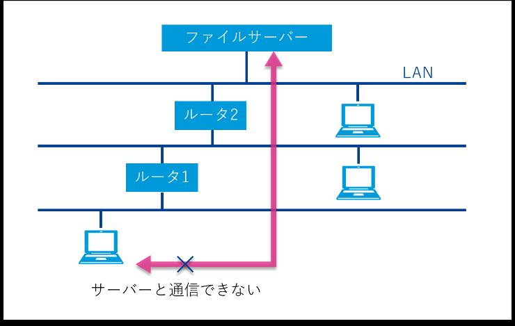 パソコンがファイルサーバーと通信できない図