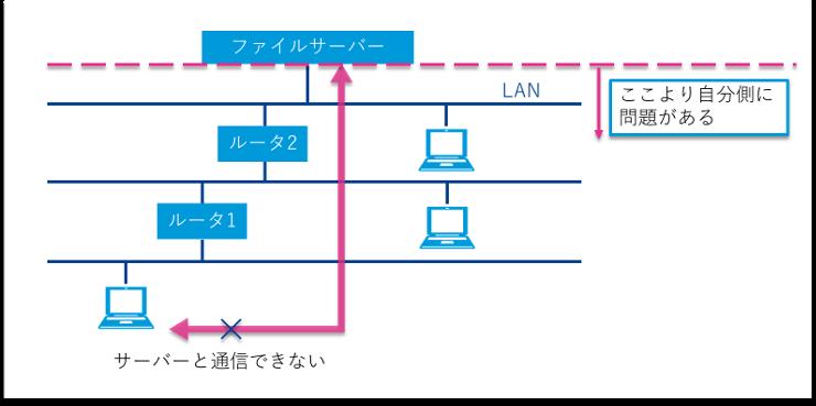 パソコンがファイルサーバーと通信できない図2