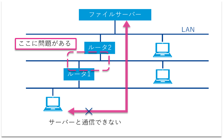 「tracert」の実行結果