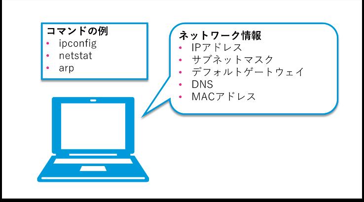 コンピュータと内部の情報を表示するネットワークコマンド