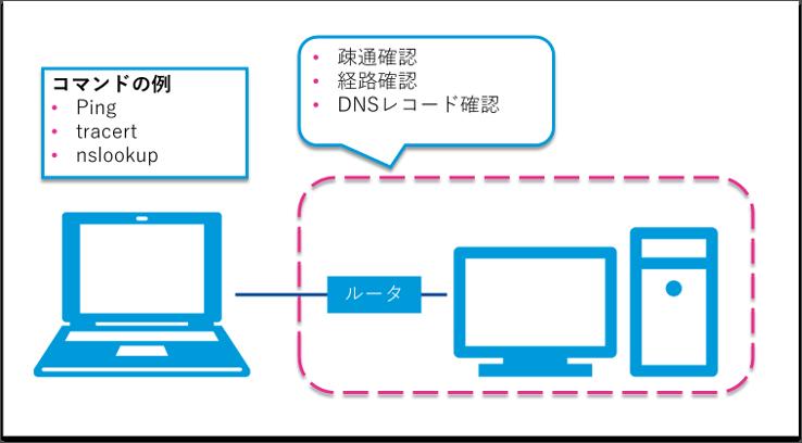 コンピュータと外部の情報を表示するネットワークコマンド